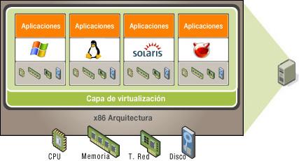 Servidores Amazon Precios Maquina Virtual